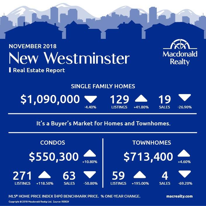 MarketHotSheet_November_2018_NewWestminster