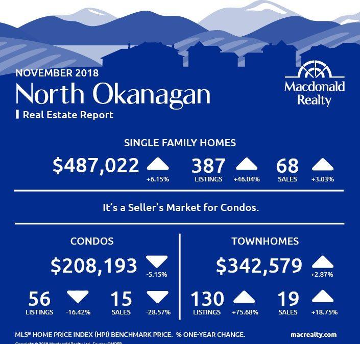 Okanagan Real Estate Market Statistics – November 2018