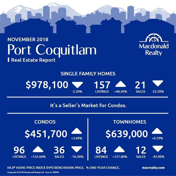MarketHotSheet_November_2018_PortCoquitlam