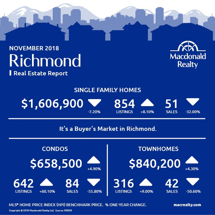 MarketHotSheet_November_2018_Richmond