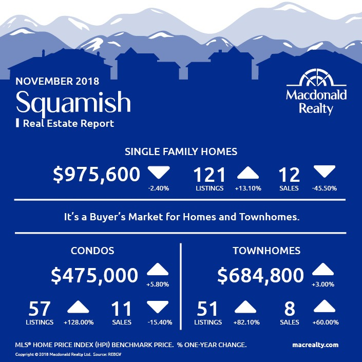 MarketHotSheet_November_2018_Squamish