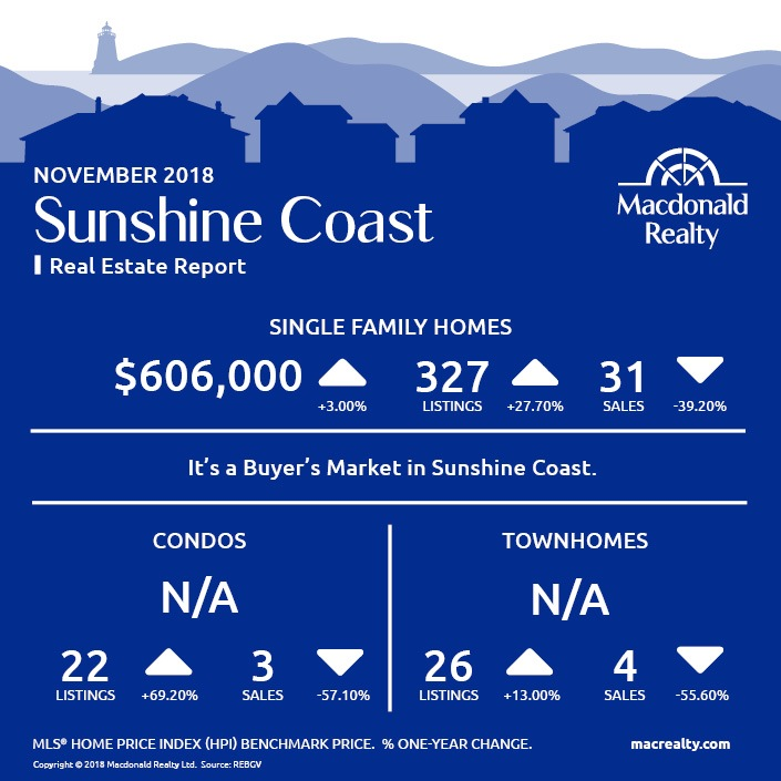 MarketHotSheet_November_2018_SunshineCoast