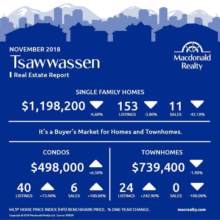 MarketHotSheet_November_2018_Tsawwassen