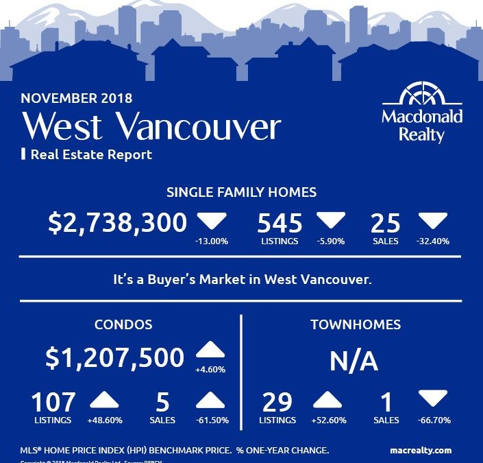 Greater Vancouver Real Estate Market Statistics – November 2018