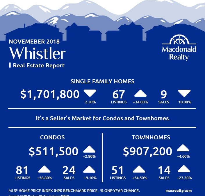 Squamish, Whistler and Sunshine Coast Real Estate Market Statistics – November 2018