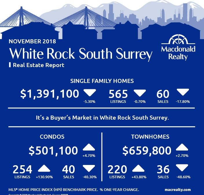 North Delta, Surrey, Langley and Fraser Valley Real Estate Market Statistics – November 2018
