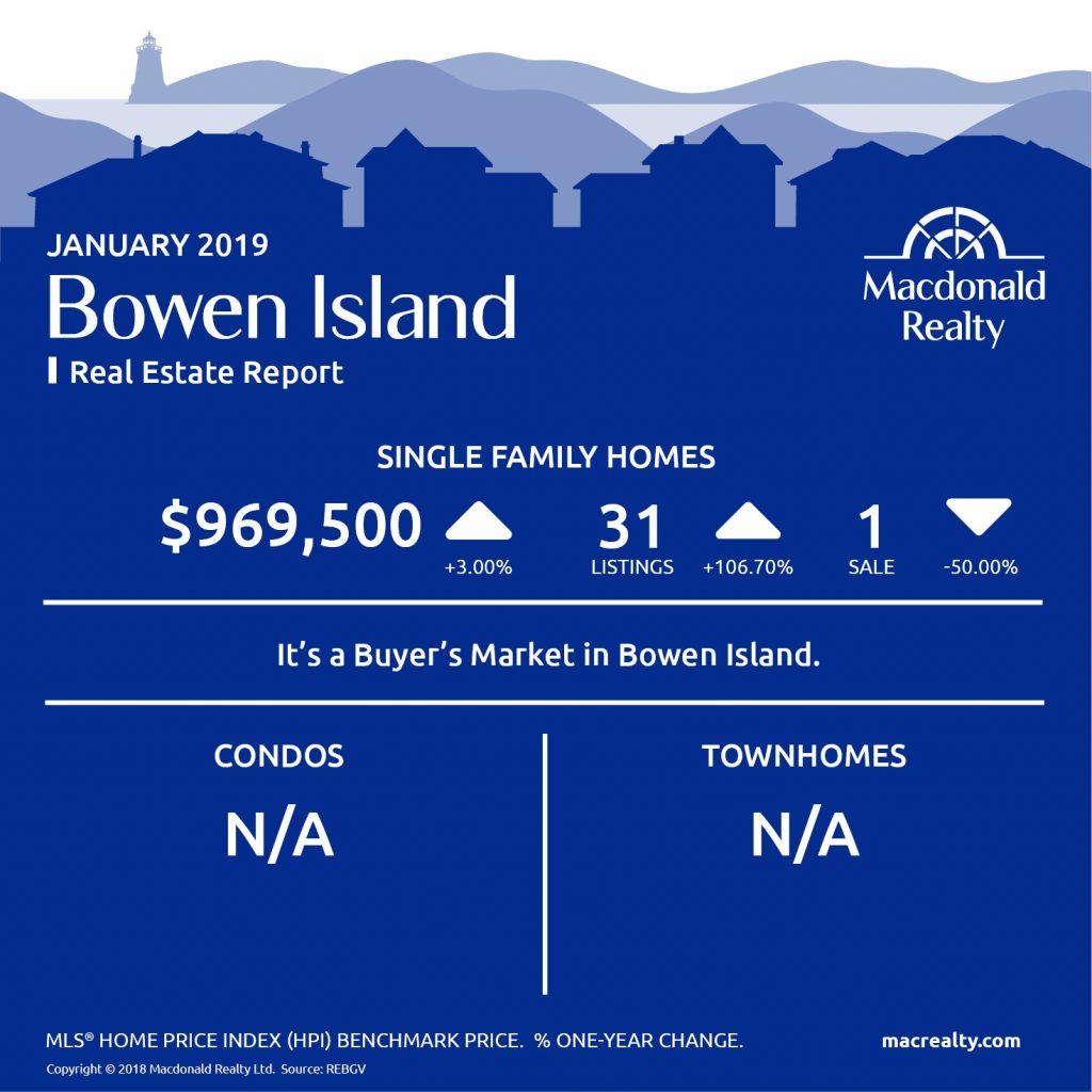 MarketHotSheet_January_2019_BowenIsland
