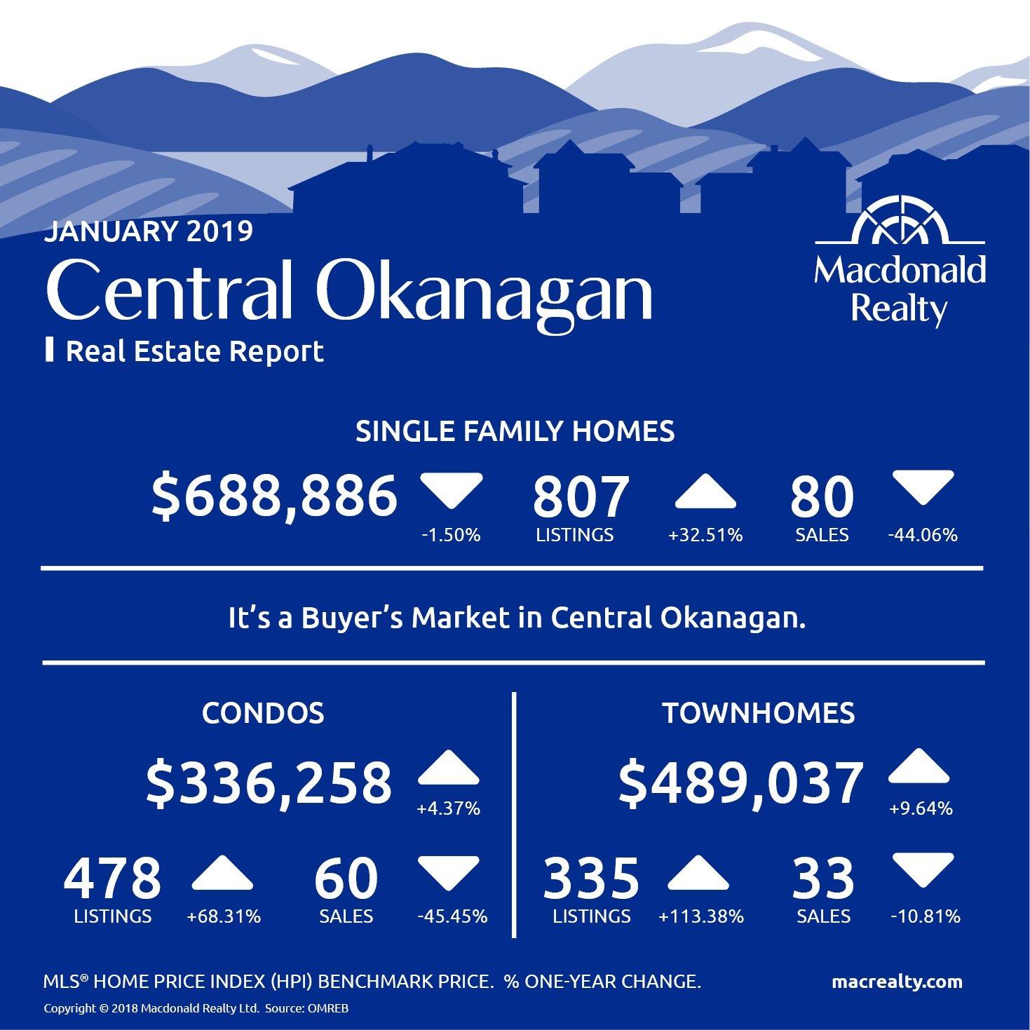 Okanagan Real Estate Market Statistics – January 2019