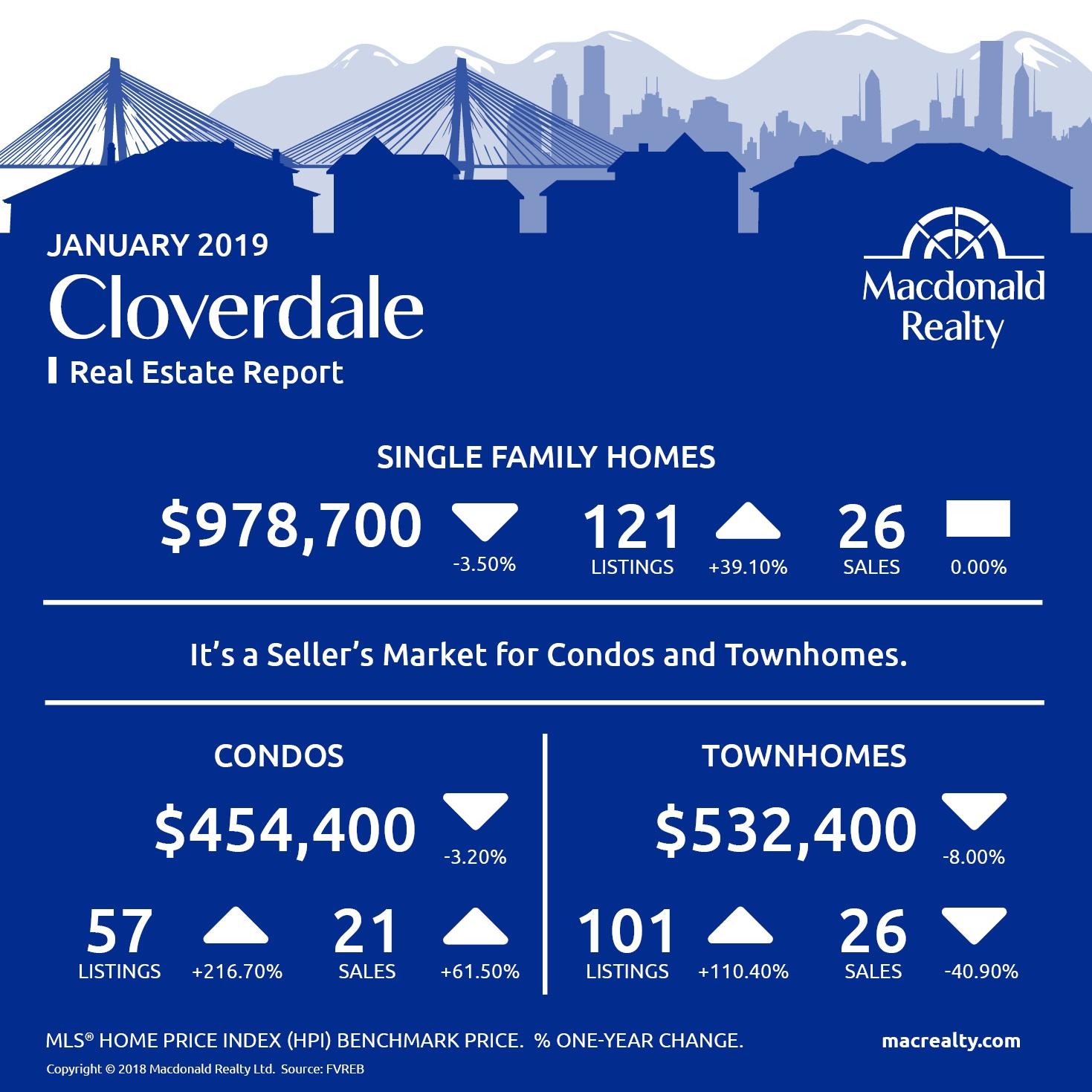 MarketHotSheet_January_2019_Cloverdale