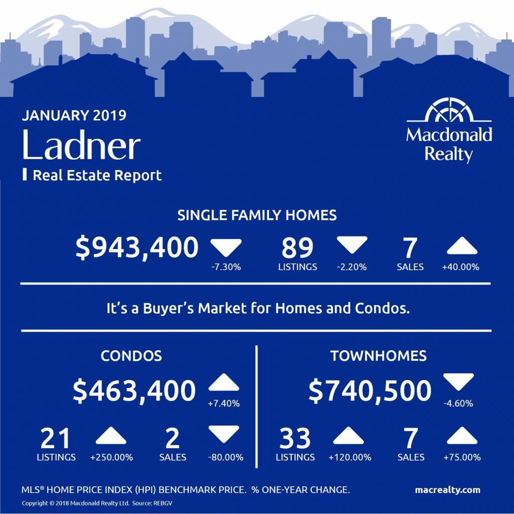 MarketHotSheet_January_2019_Ladner