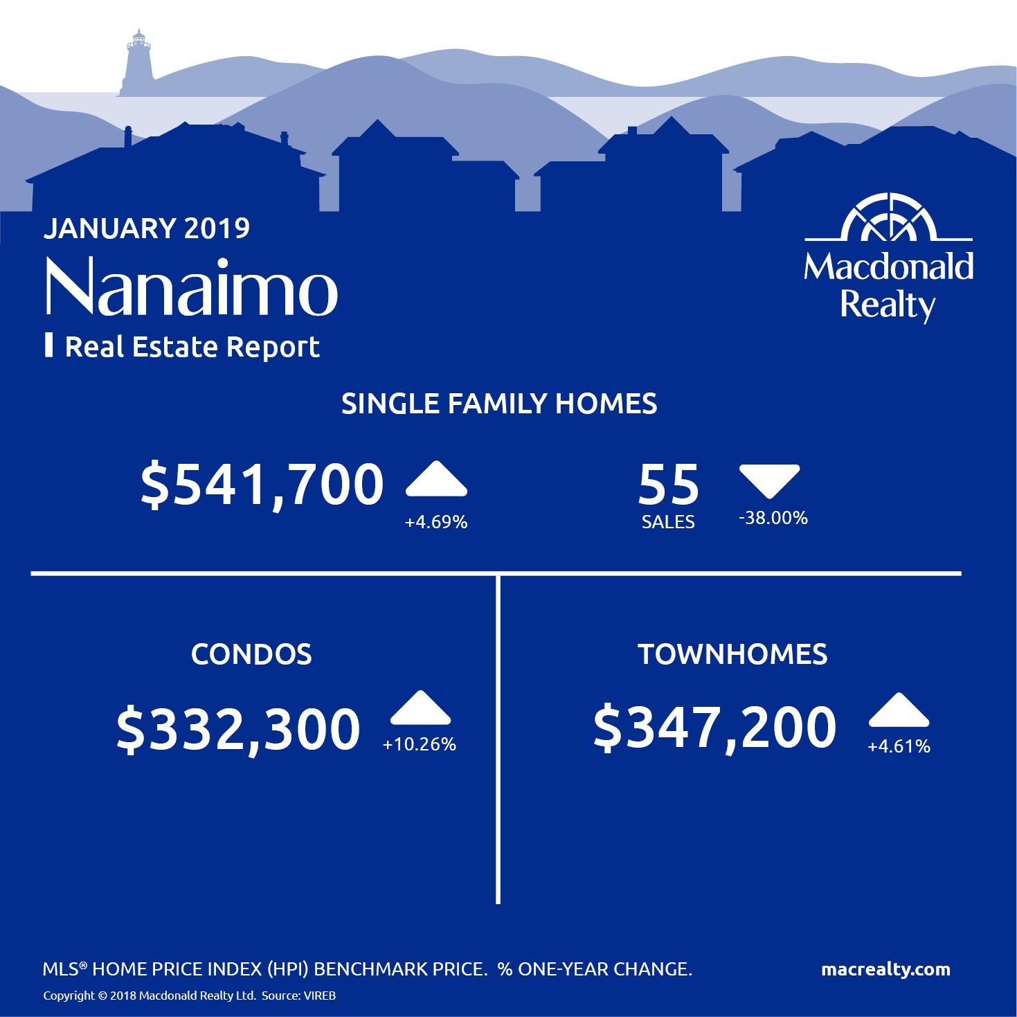 MarketHotSheet_January_2019_Nanaimo