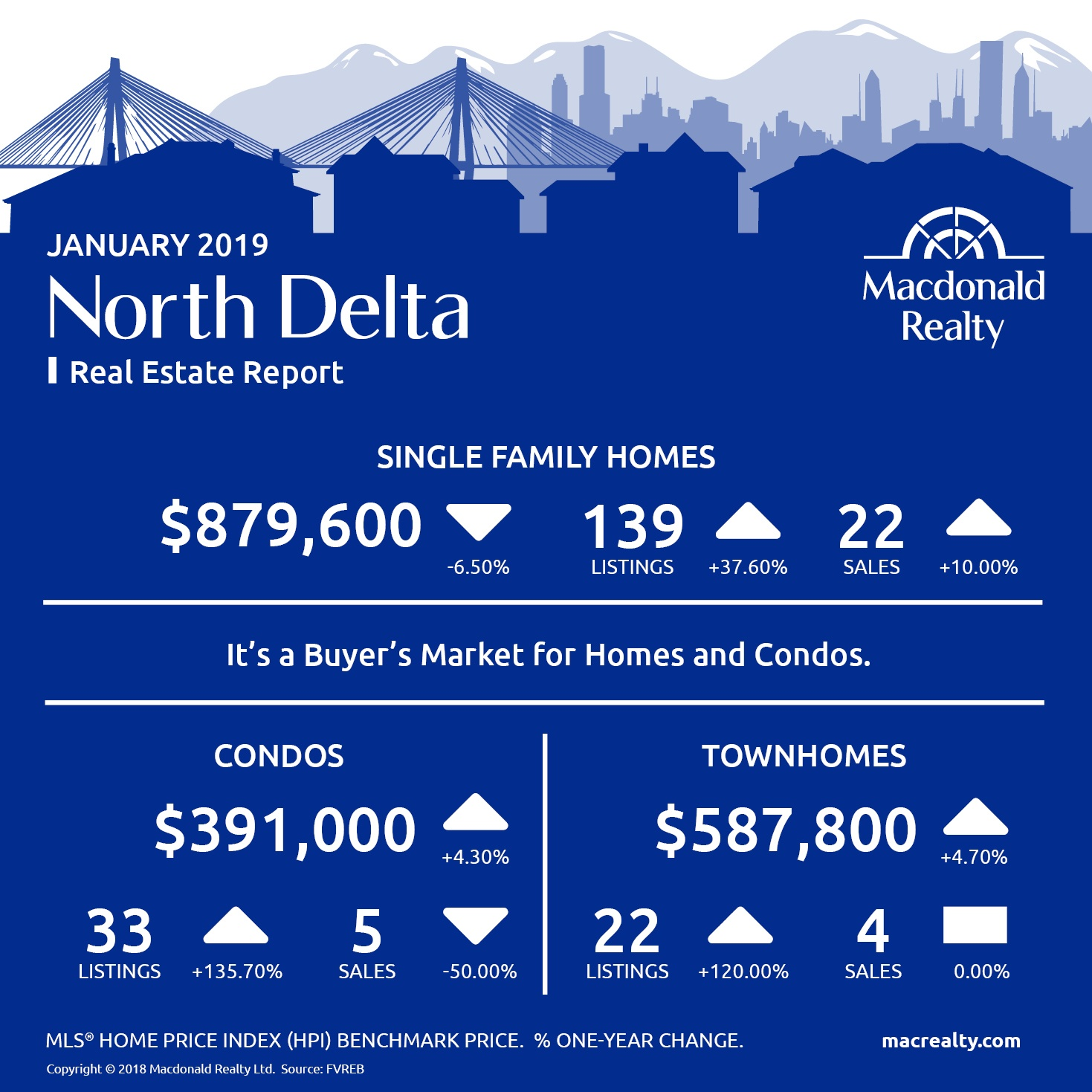 North Delta, Surrey, Langley and Fraser Valley Real Estate Market Statistics – January 2019