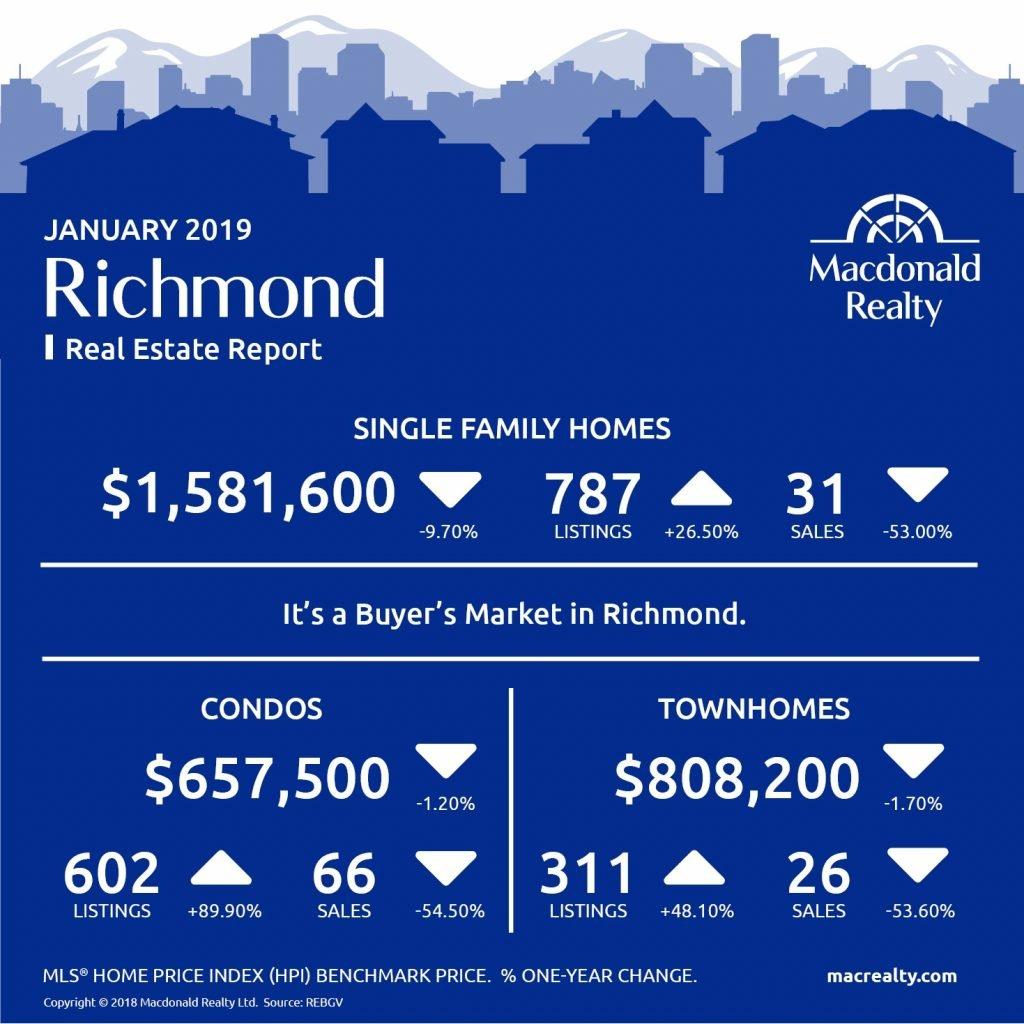 MarketHotSheet_January_2019_Richmond