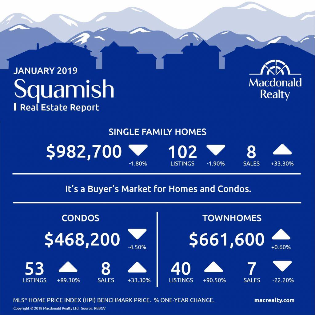 Squamish, Whistler and Sunshine Coast Real Estate Market Statistics – January 2019