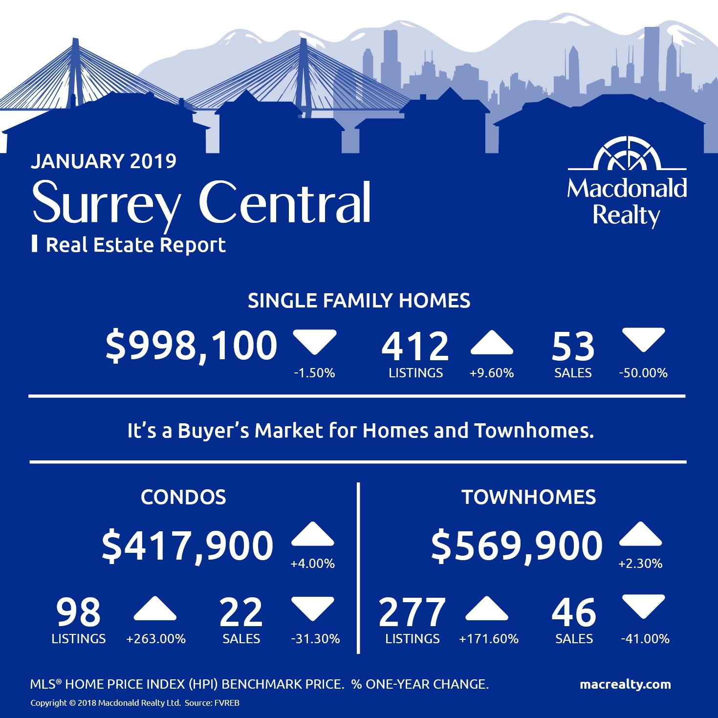 MarketHotSheet_January_2019_SurreyCentral