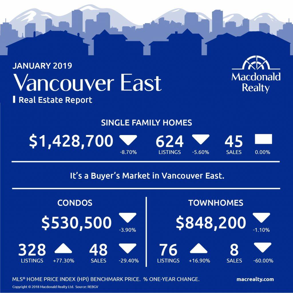 MarketHotSheet_January_2019_VancouverEast