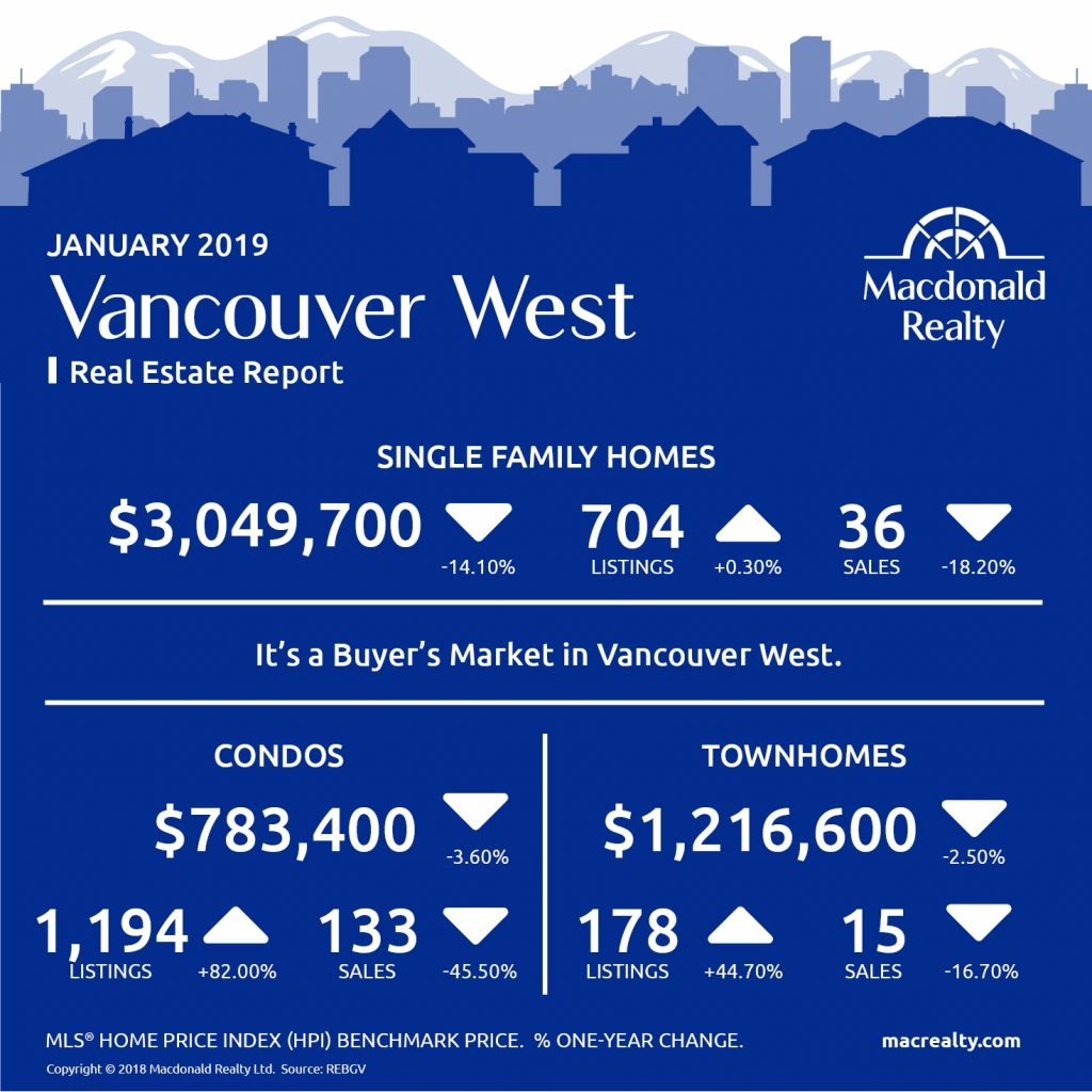 Greater Vancouver Real Estate Market Statistics – January 2019