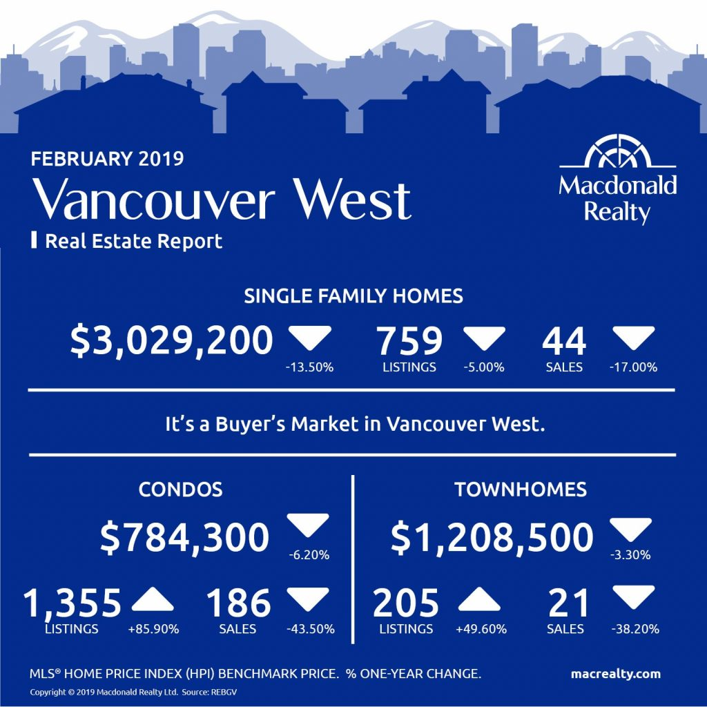 Greater Vancouver Real Estate Market Statistics – February 2019