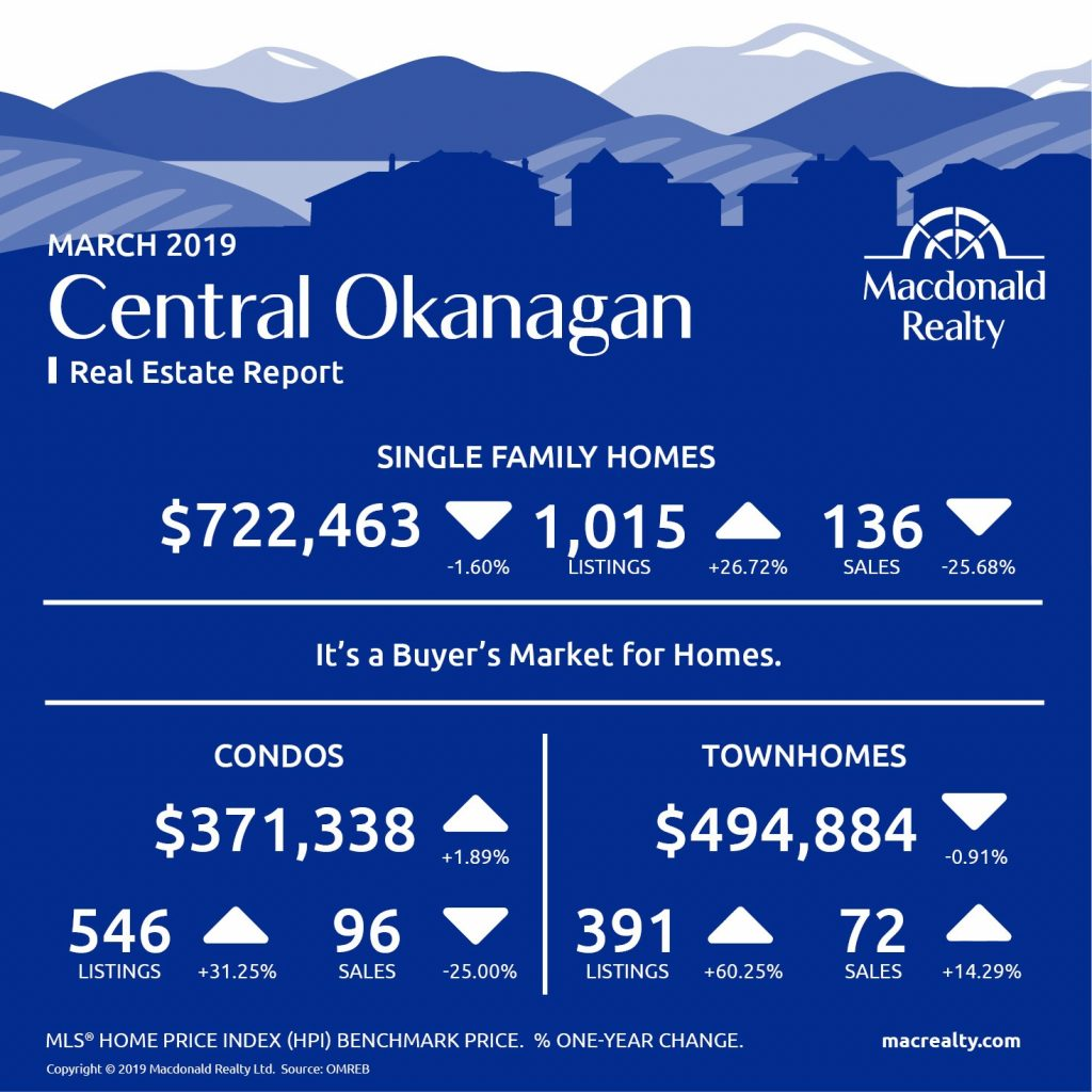 Okanagan Real Estate Market Statistics – March 2019