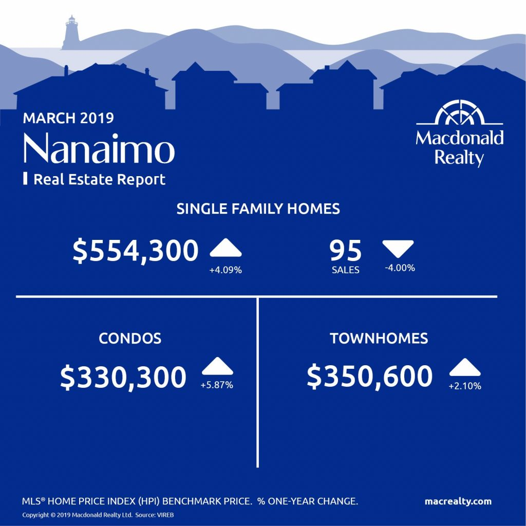 MarketHotSheet_March_2019_Nanaimo