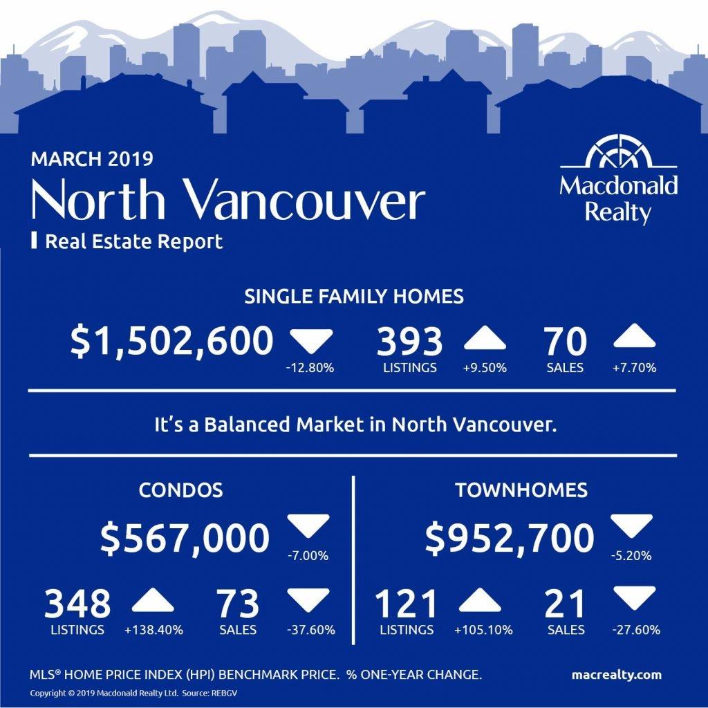 MarketHotSheet_March_2019_NorthVancouver