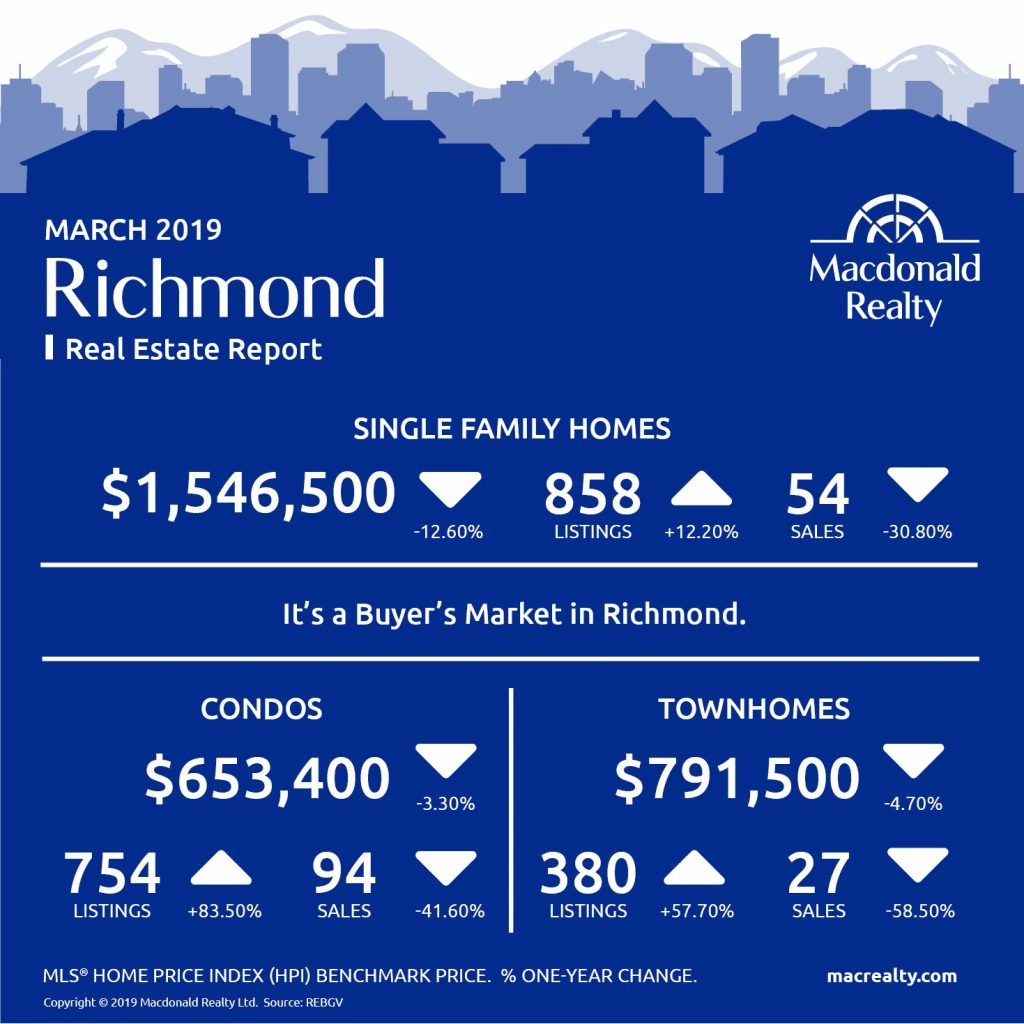 MarketHotSheet_March_2019_Richmond