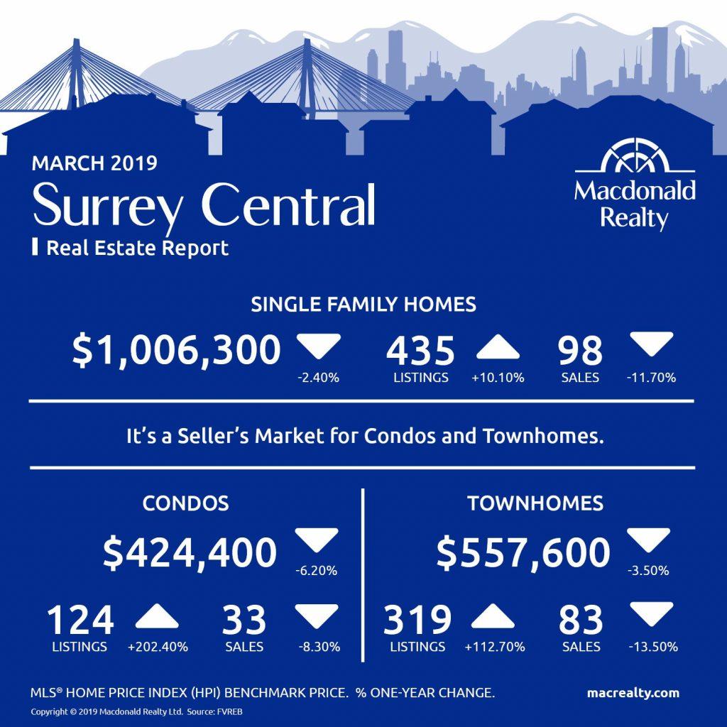 MarketHotSheet_March_2019_SurreyCentral