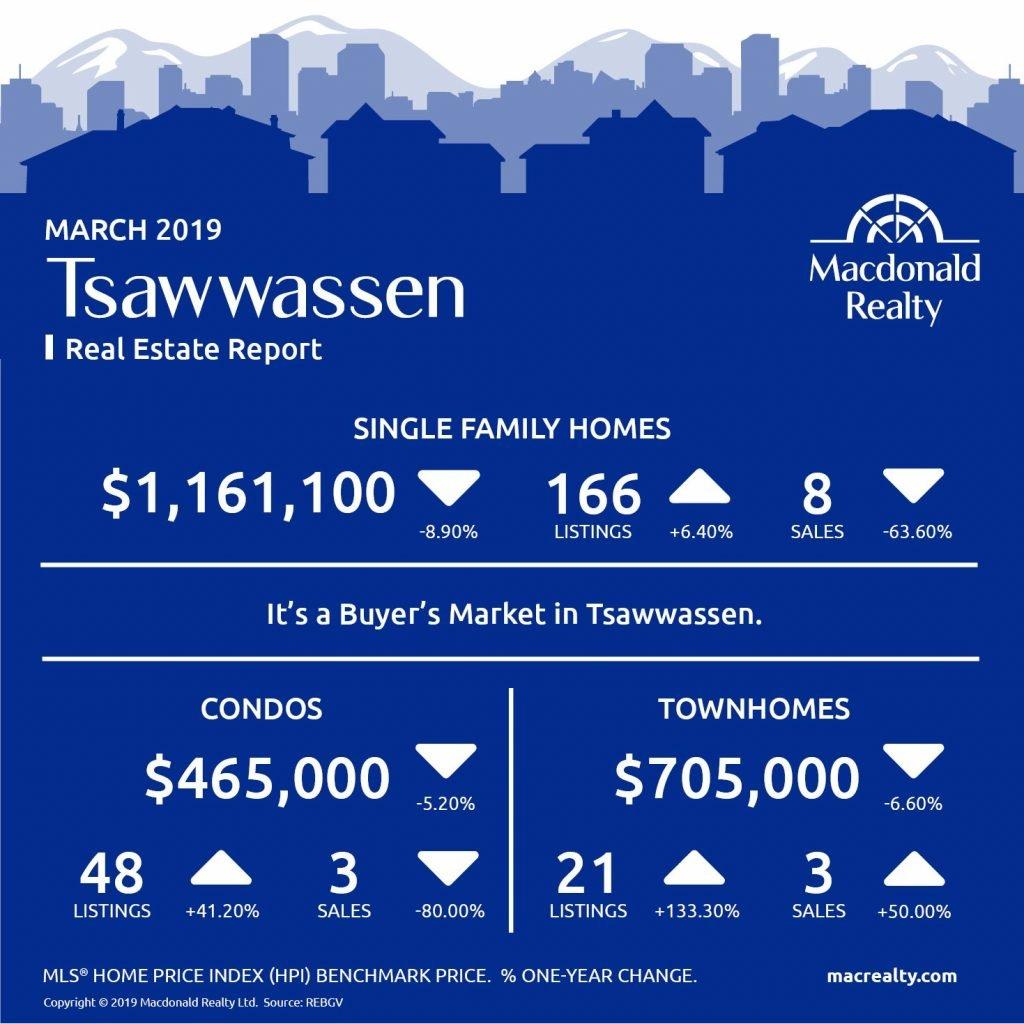 MarketHotSheet_March_2019_Tsawwassen