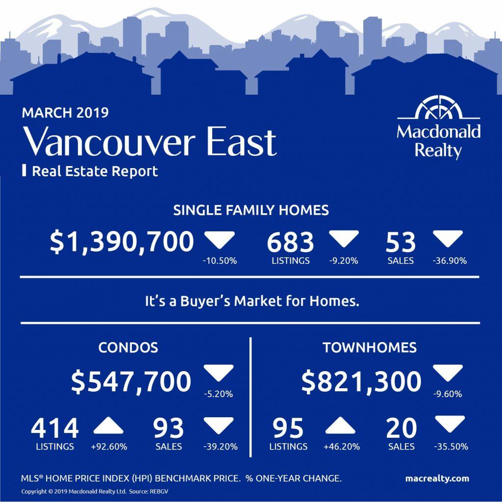 MarketHotSheet_March_2019_VancouverEast