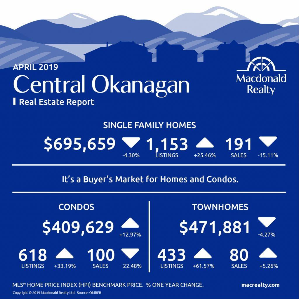 Okanagan Real Estate Market Statistics – April 2019