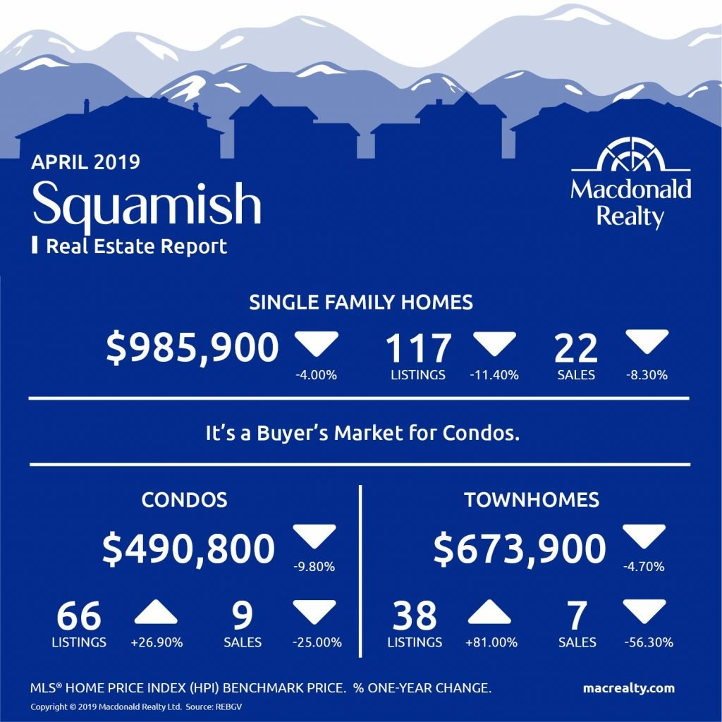Squamish, Whistler and Sunshine Coast Real Estate Market Statistics – April 2019