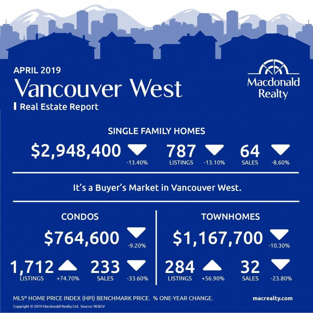 Greater Vancouver Real Estate Market Statistics – April 2019