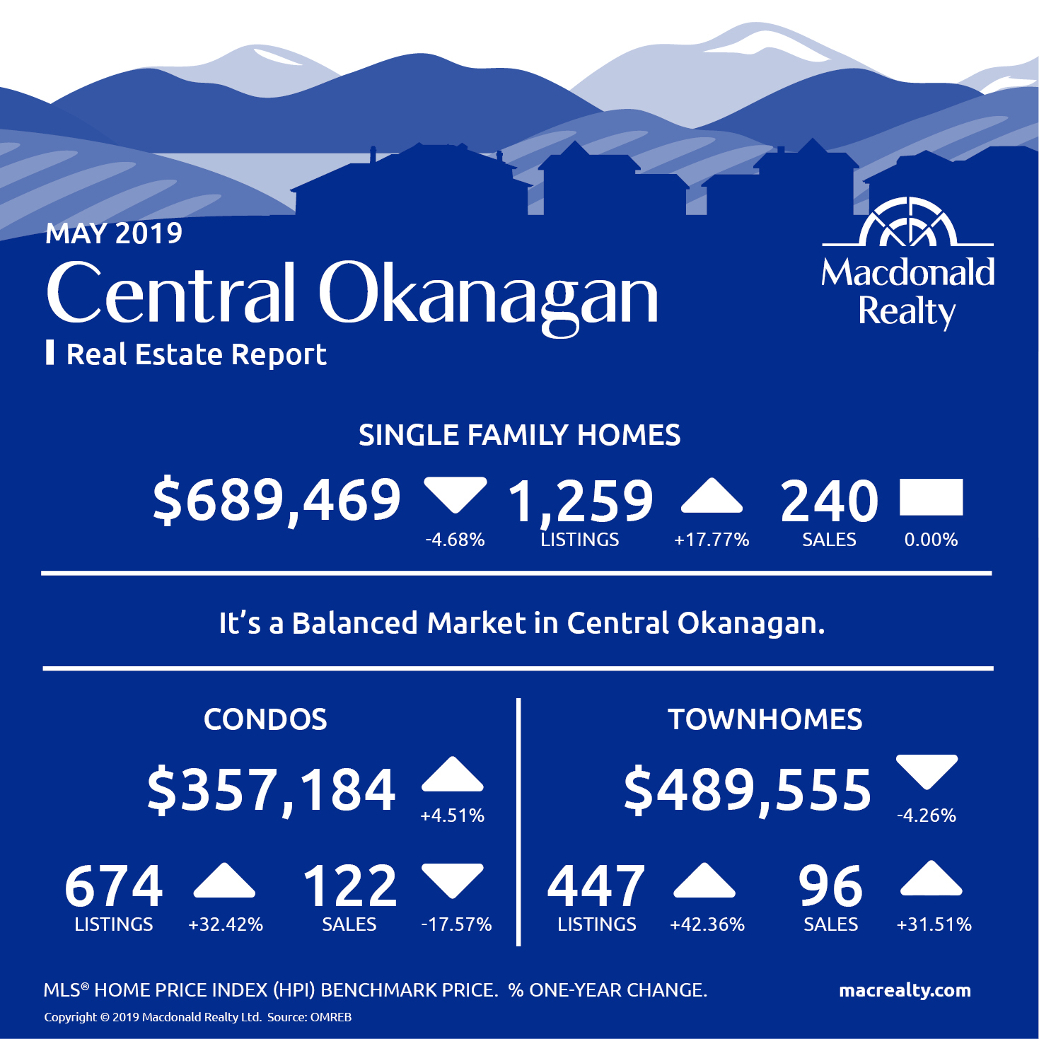 Okanagan Real Estate Market Statistics – May 2019