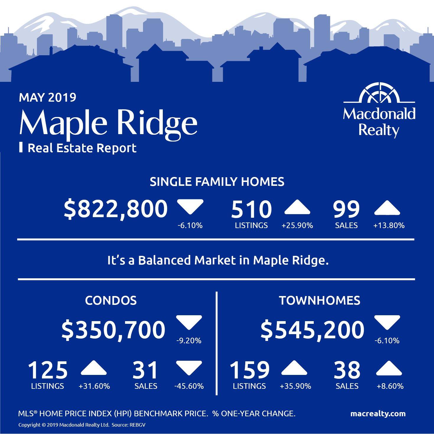 Real Estate Market Stats May 2019
