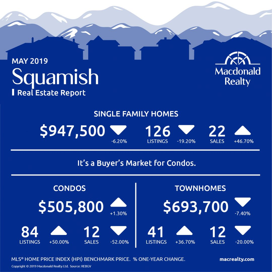 Real Estate Market Stats May 2019
