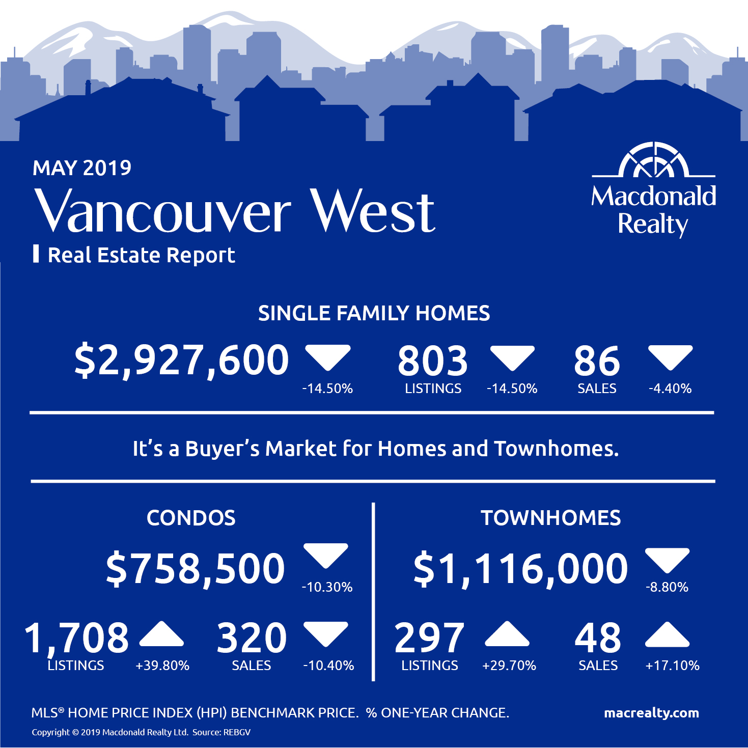 Greater Vancouver Real Estate Market Statistics – May 2019