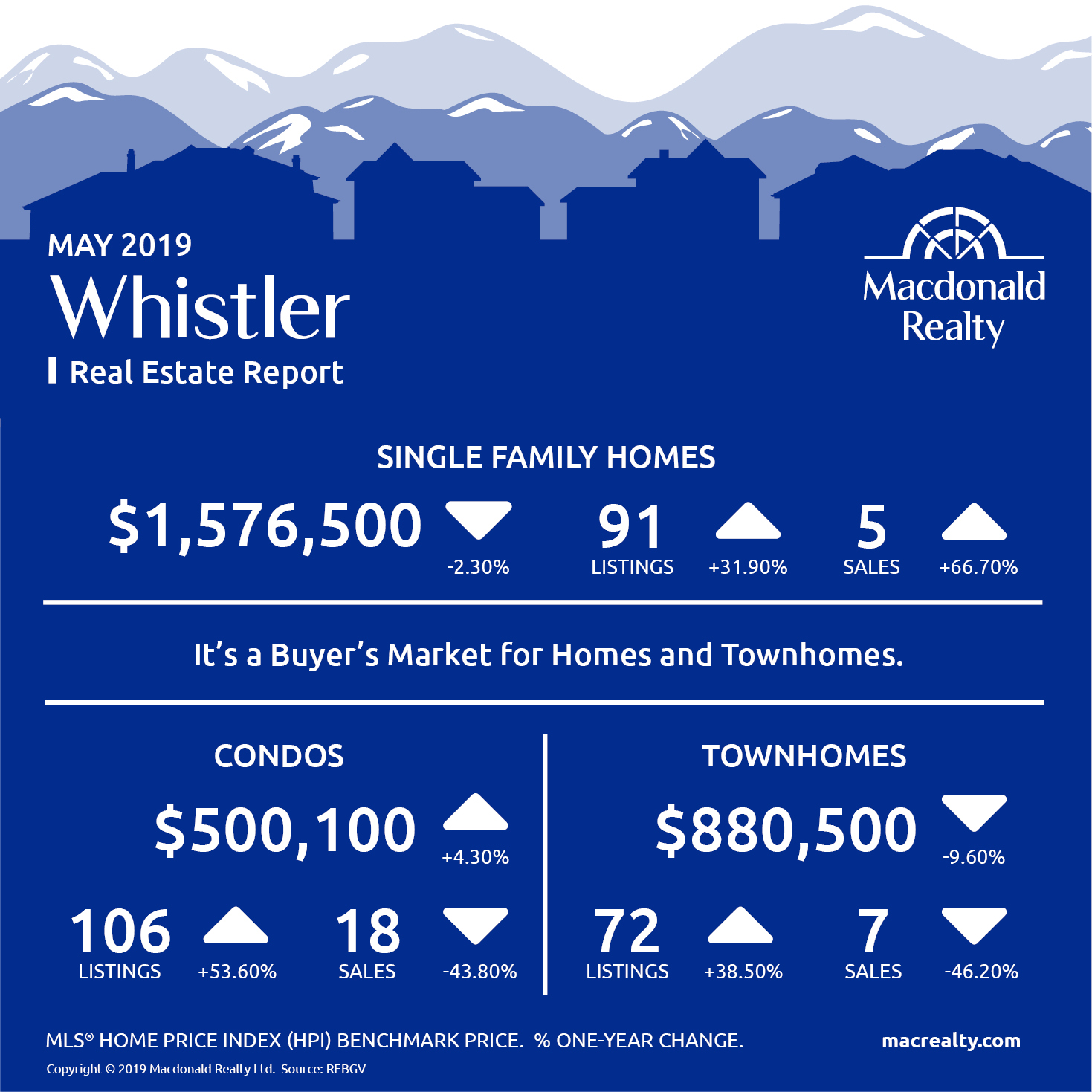 Squamish, Whistler and Sunshine Coast Real Estate Market Statistics – May 2019
