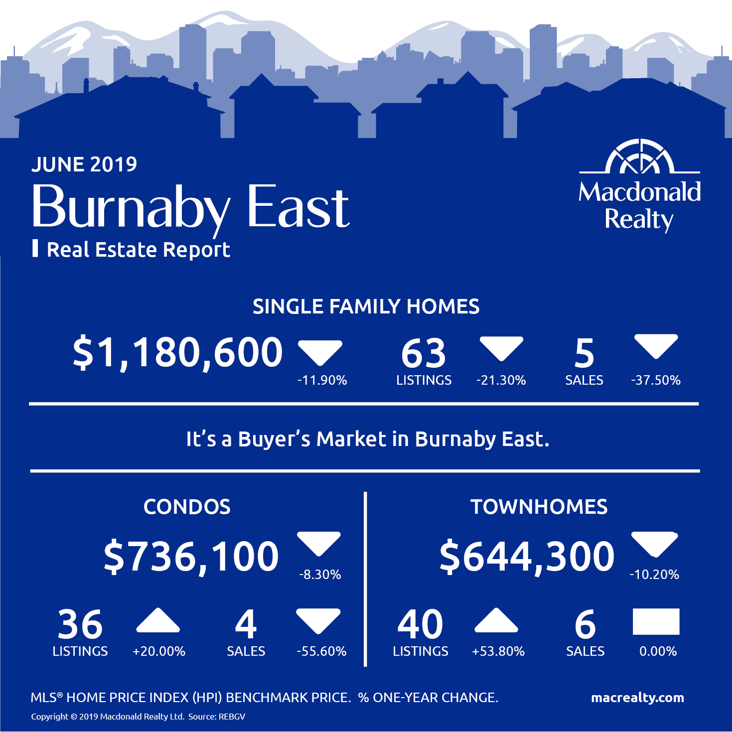 Greater Vancouver Real Estate Market Statistics – June 2019