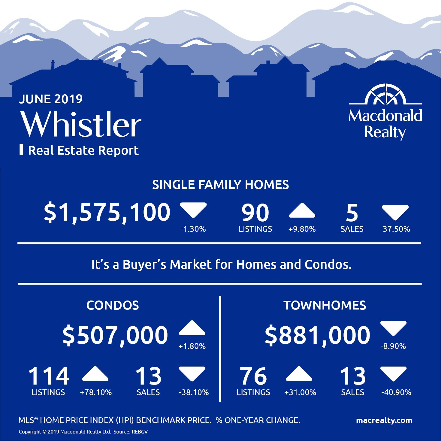 Squamish, Whistler and Sunshine Coast Real Estate Market Statistics – June 2019