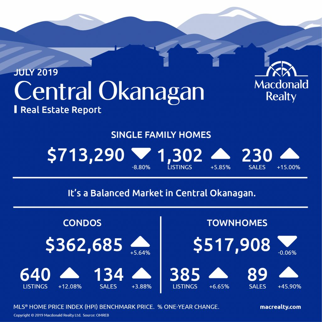 Okanagan Real Estate Market Statistics – July 2019