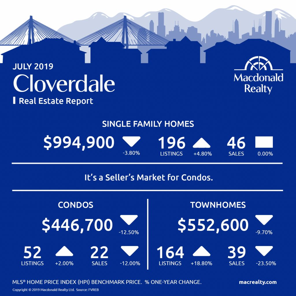 North Delta, Surrey, Langley and Fraser Valley Real Estate Market Statistics – July 2019
