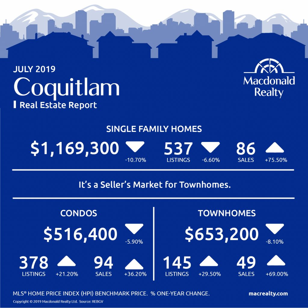 Greater Vancouver Real Estate Market Statistics – July 2019