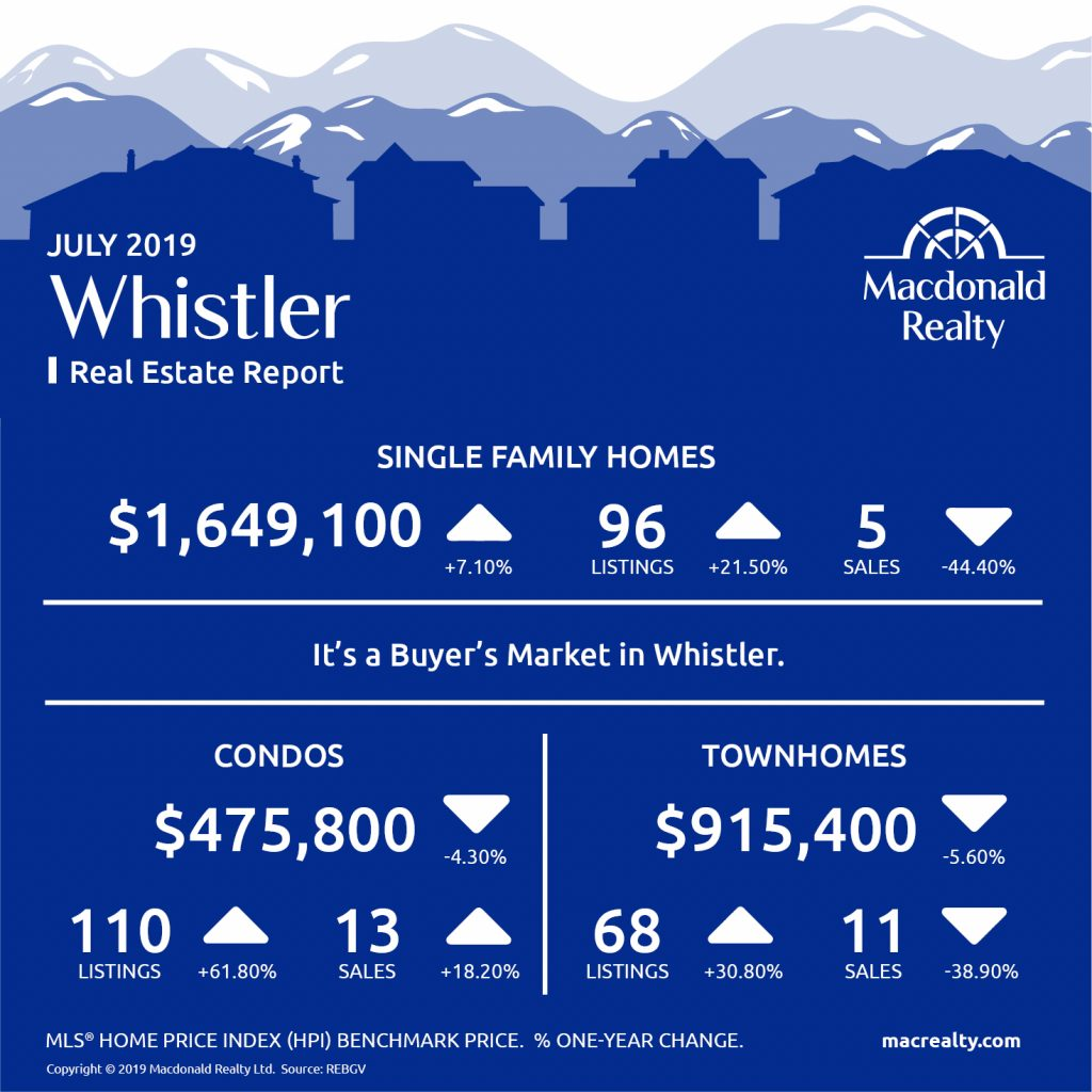 Squamish, Whistler and Sunshine Coast Real Estate Market Statistics – July 2019