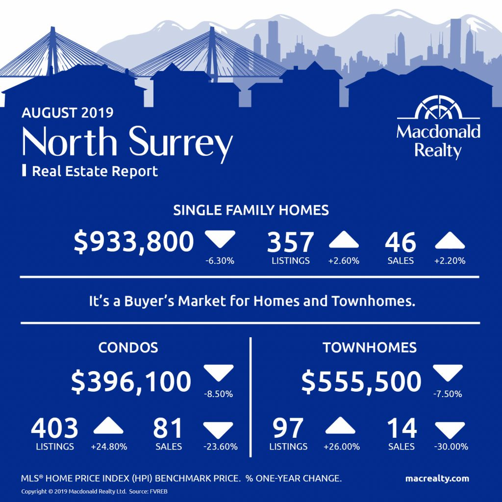 North Delta, Surrey, Langley and Fraser Valley Real Estate Market Statistics – August 2019