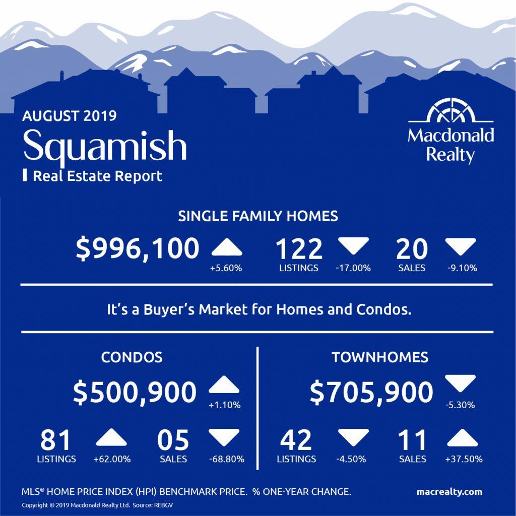 Squamish, Whistler and Sunshine Coast Real Estate Market Statistics – August 2019