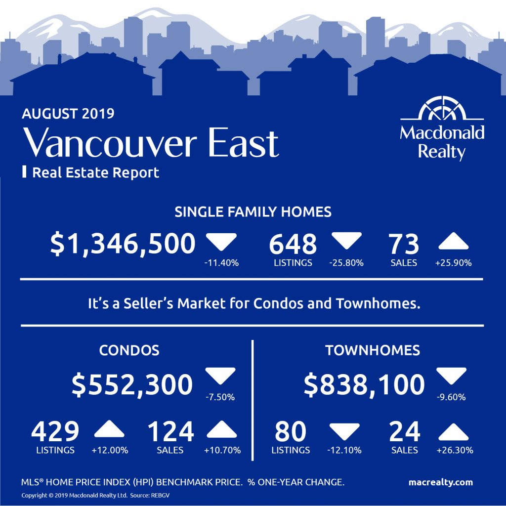 Updated monthly, real estate market statistics from Macdonald Realty on the Greater Vancouver listings and sales. August 2019