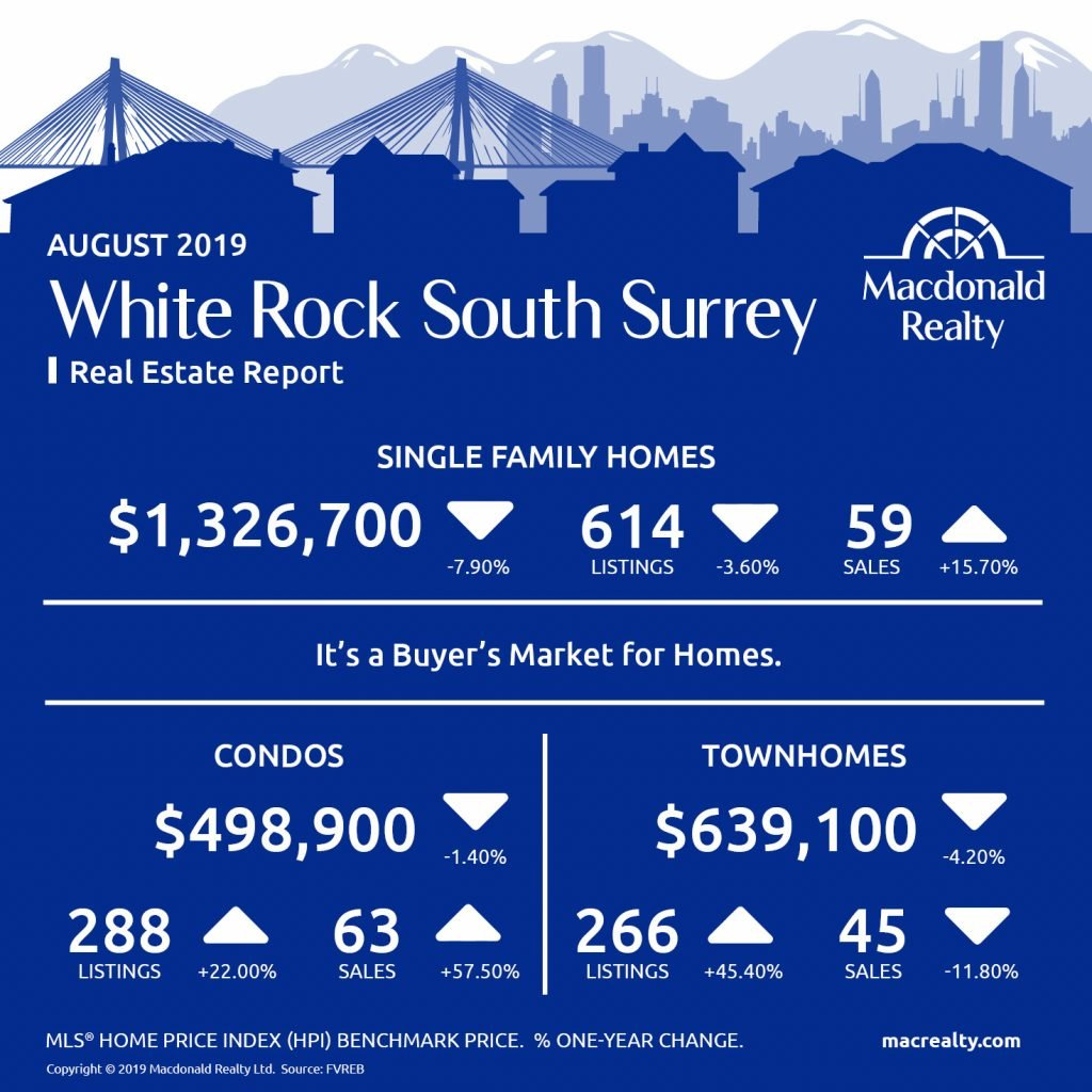 Updated monthly, real estate market statistics from Macdonald Realty on the North Delta, Surrey, Langley and Fraser Valley listings and sales. August 2019