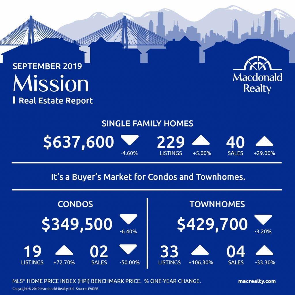 Abbotsford, Mission, Surrey and Fraser Valley Real Estate Market Statistics – September 2019