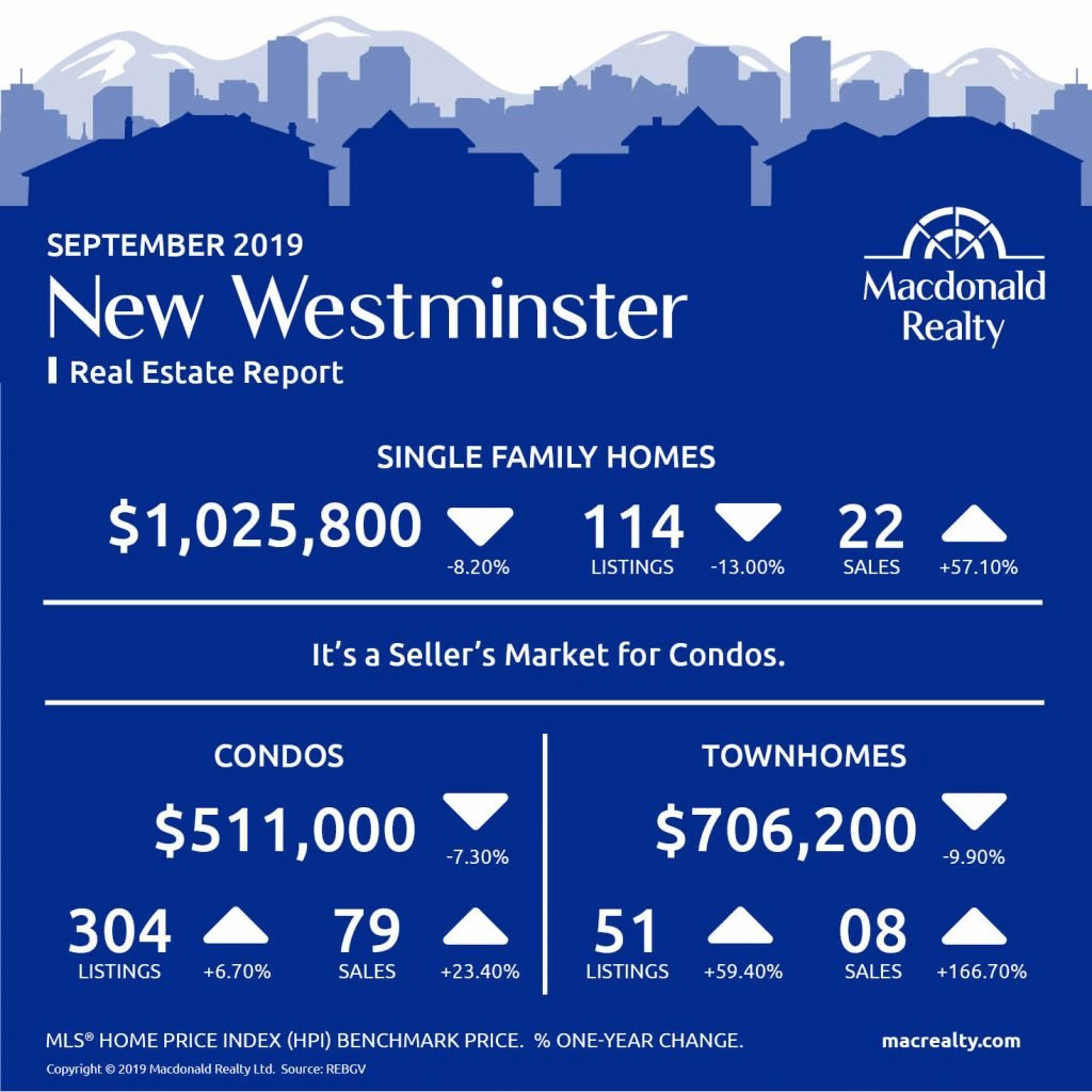 Greater Vancouver Real Estate Market Statistics – September 2019
