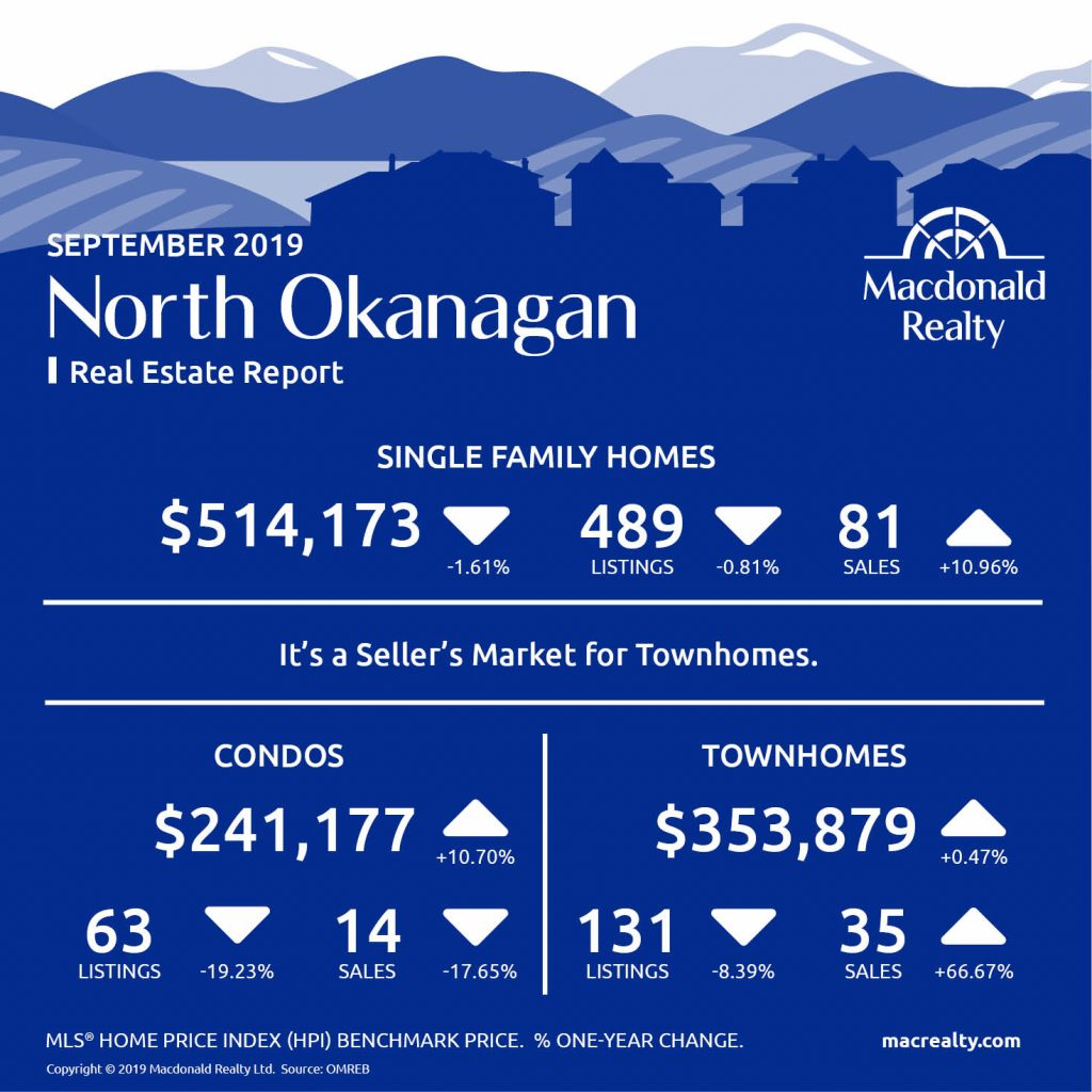 Okanagan Real Estate Market Statistics – September 2019